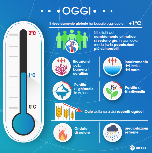 riscaldamento climatico 1,5 °C