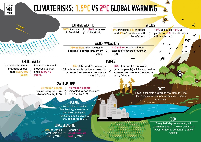 cambiamento climatico 1,5 °C vs 2 °C