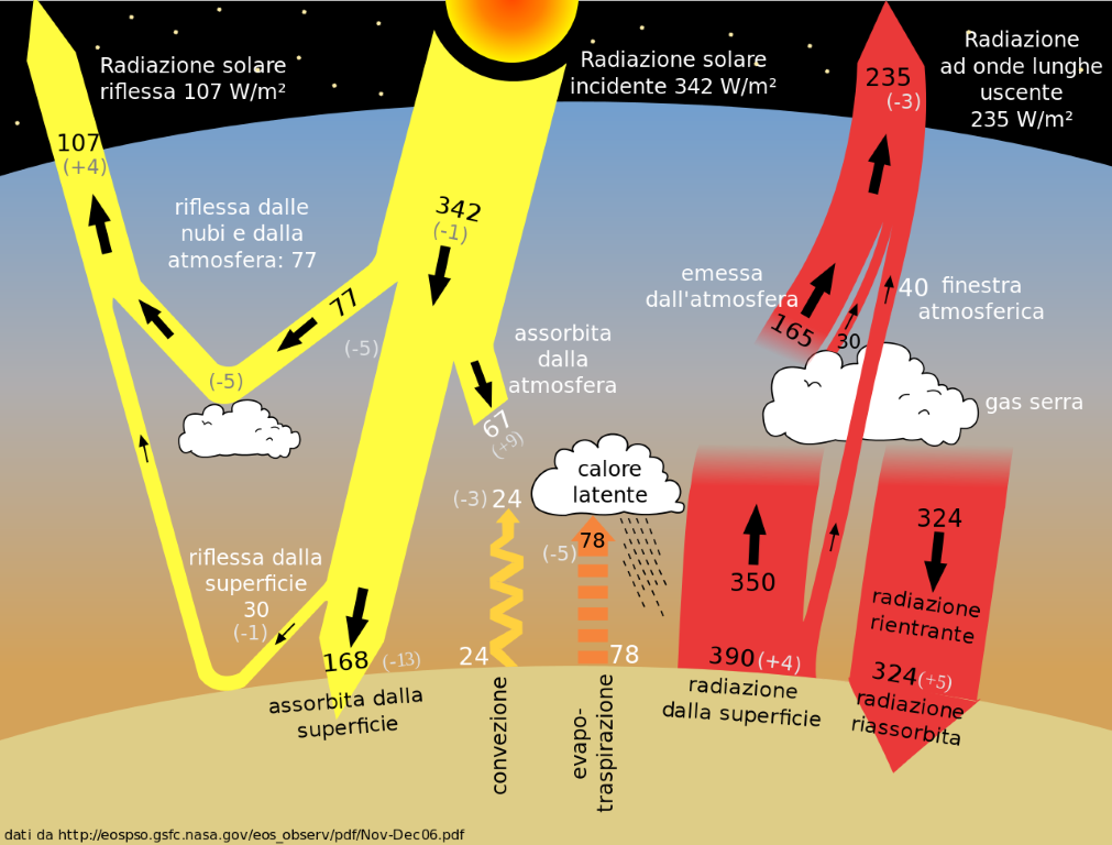 CO2-gas-serra-protocollo-di-kyoto