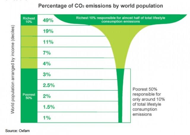 Cambiamento climatico: principali responsabilità dei Paesi più ricchi (e meno vulnerabili)
