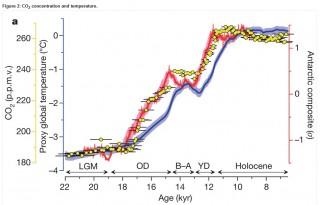 CO2 causa del riscaldamento climatico e della fine dell'ultima era glaciale