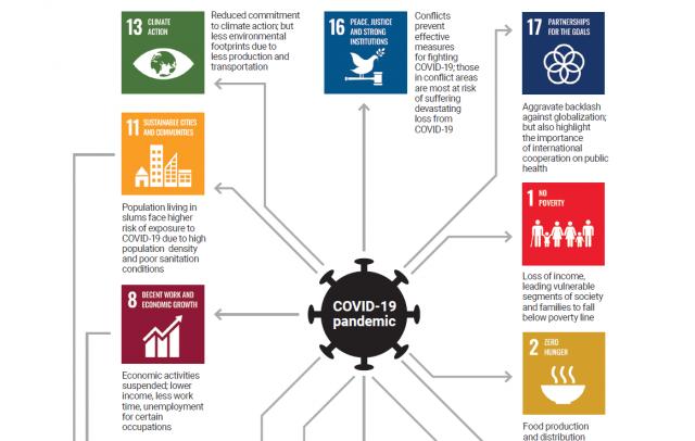 Effetti del Covid-19 sugli SDGs 2030: la parola alle Nazioni Unite