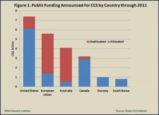 CCS (Carbon Capture and Storage) mostra notevoli limiti di crescita