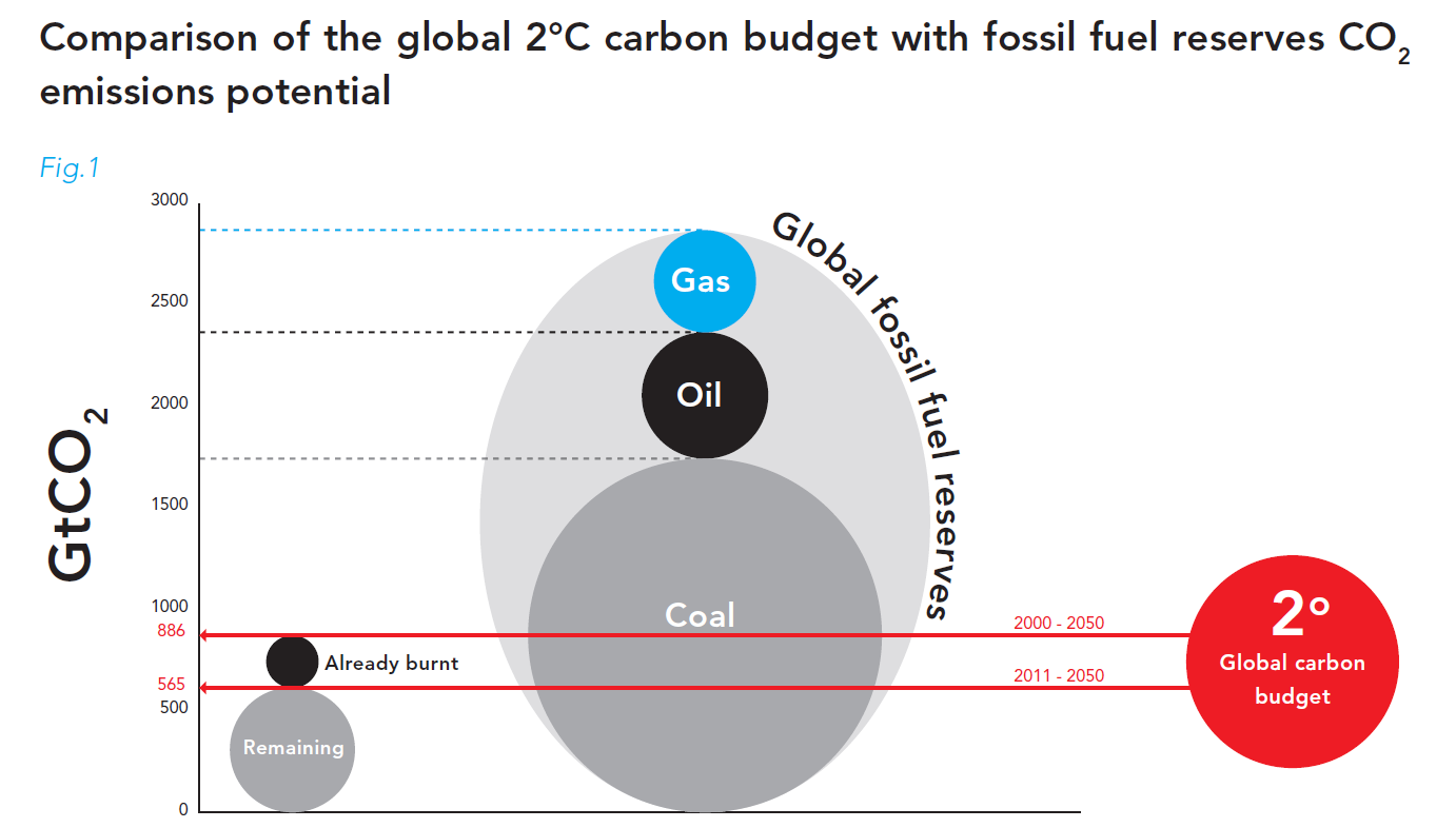 Comparison of the global 2°C carbon budget with fossil fuel reserves CO2