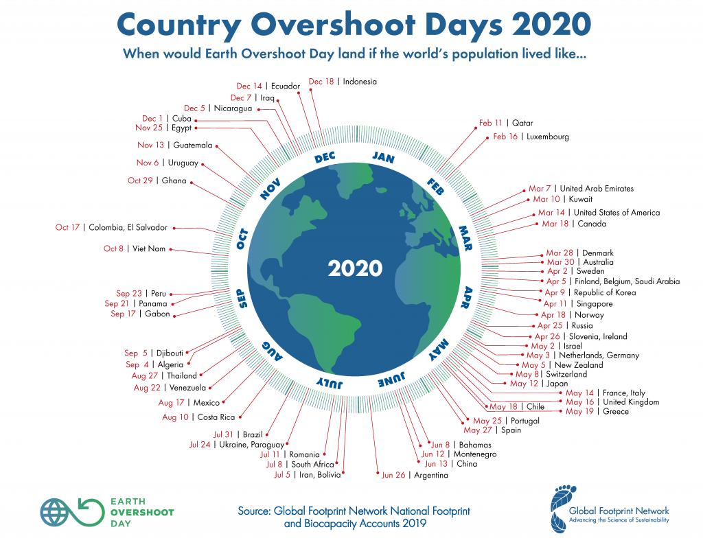 Overshoot day 2020: andiamo alla ricerca di nuovi pianeti?