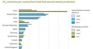 Emissioni CO2 nel 2011: a livello globale una crescita del +2,7% (fino a 34 GtCO2eq)