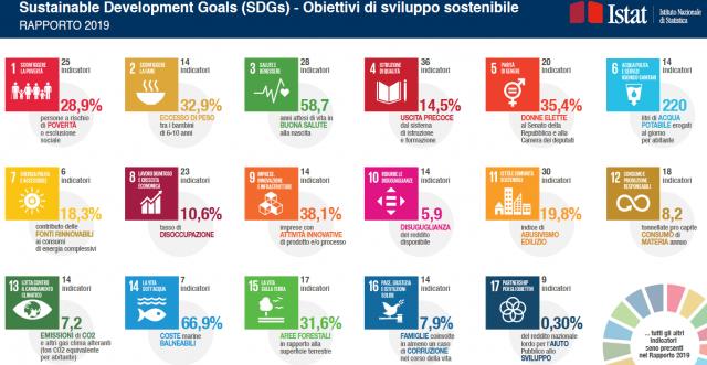 Istat: la fotografia della sostenibilità in Italia tramite gli SDGs (Sustainable Development Goals)
