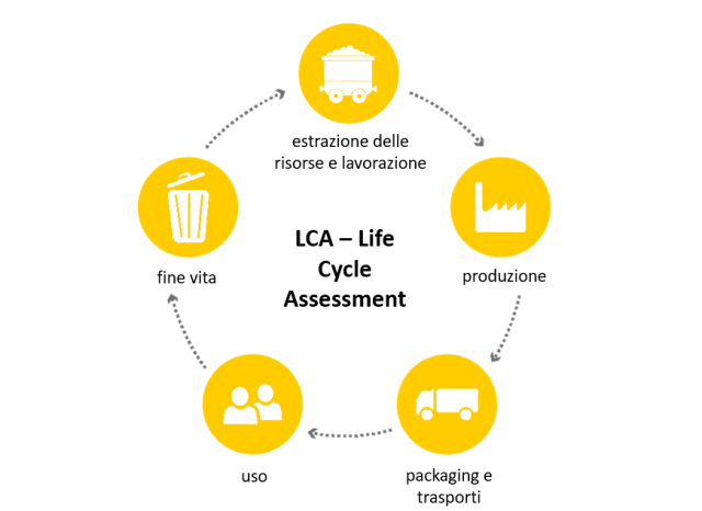 LCA – Life Cycle Assessment (Analisi del ciclo di vita)