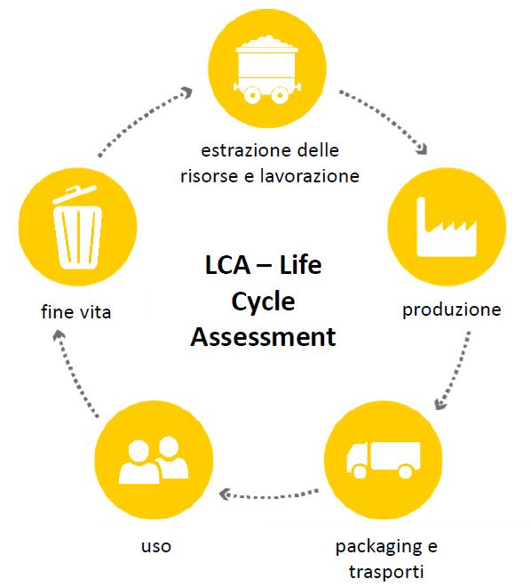 LCA – Life Cycle Assessment (Analisi del ciclo di vita)