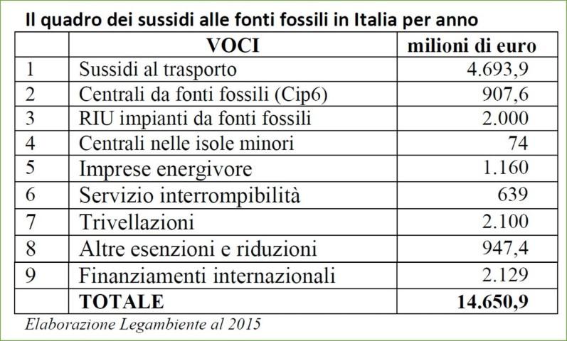Sussidi-fonti-energetiche-fossili-Italia-2015