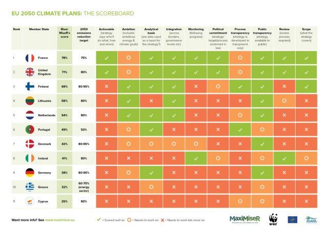 Strategie di decarbonizzazione al 2050 in UE: Italia assente