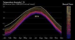 Riscaldamento climatico nel 2016: nuovo record di temperature