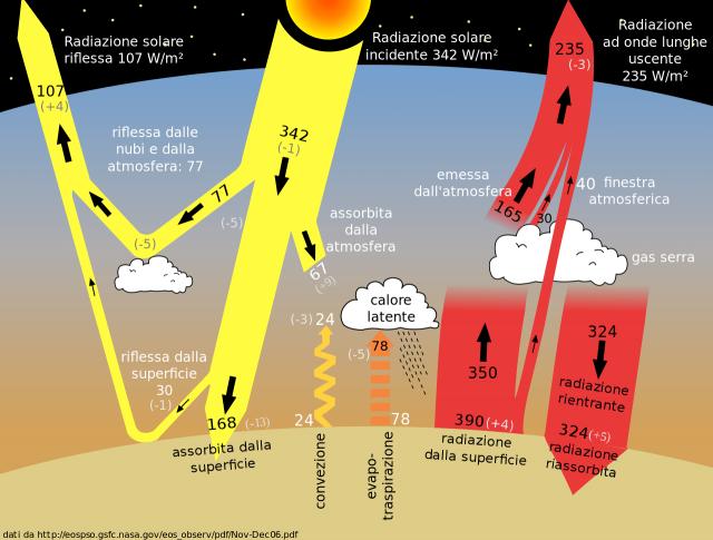 Cause e conseguenze dei cambiamenti climatici