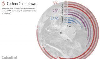 Riduzione delle emissioni di gas serra e cambiamento climatico: i tempi di azione non sono coerenti con le urgenze climatiche