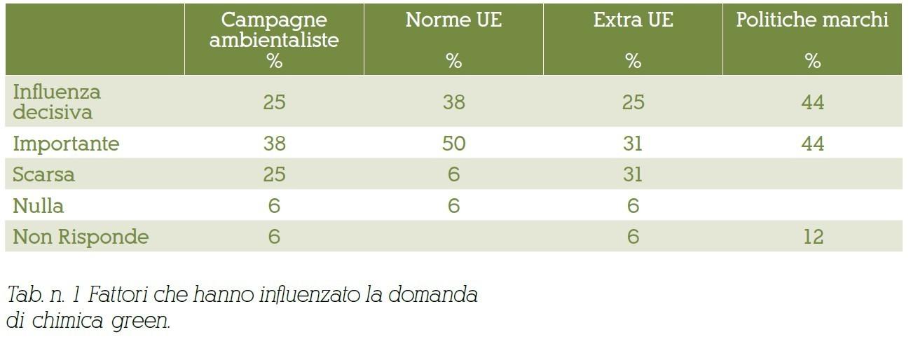 chimica_green_fattori_influenza