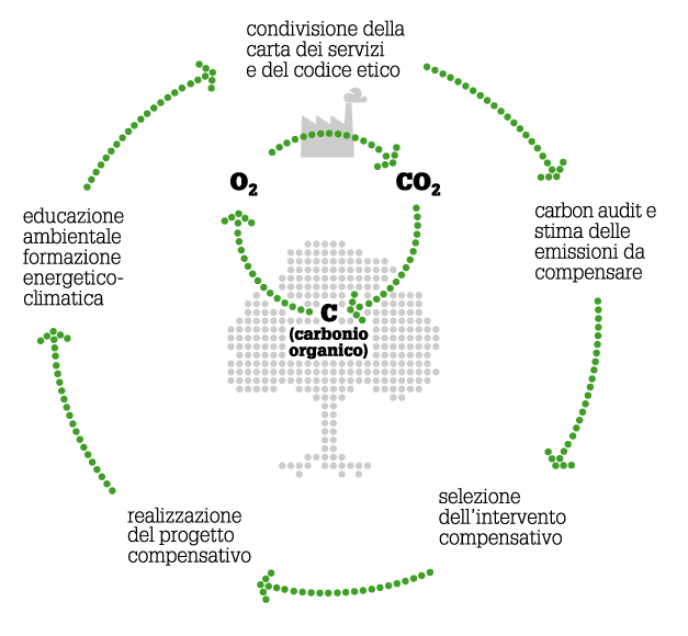 compensazione-CO2-emissioni-zero