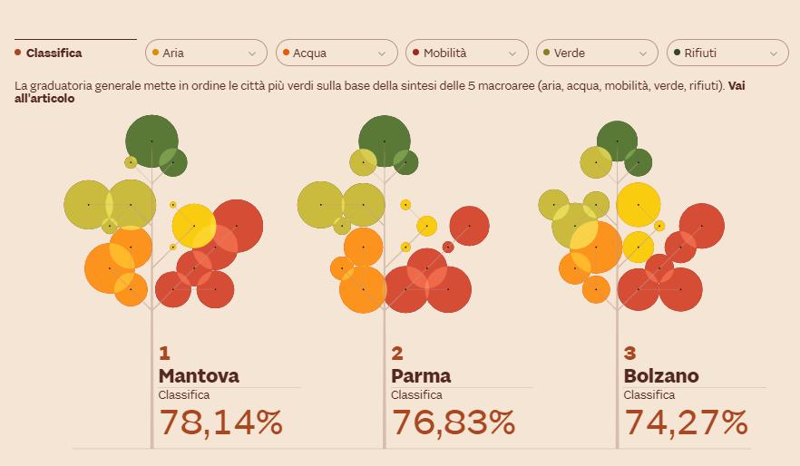 Le città più verdi d'Italia: una mappa visuale interattiva per conoscere meglio la tua città