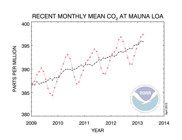 Raggiunta la soglia dei 400 ppm di concentrazione di CO2 in atmosfera