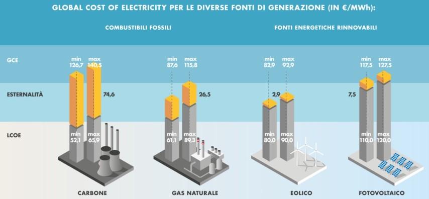 costo_generazione_elettrica_fonti_fossili_e_rinnovabili