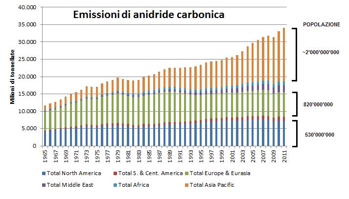 emissioni_CO2_mondo