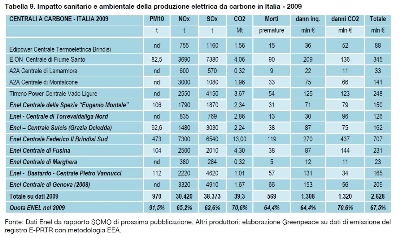 esternalita carbone