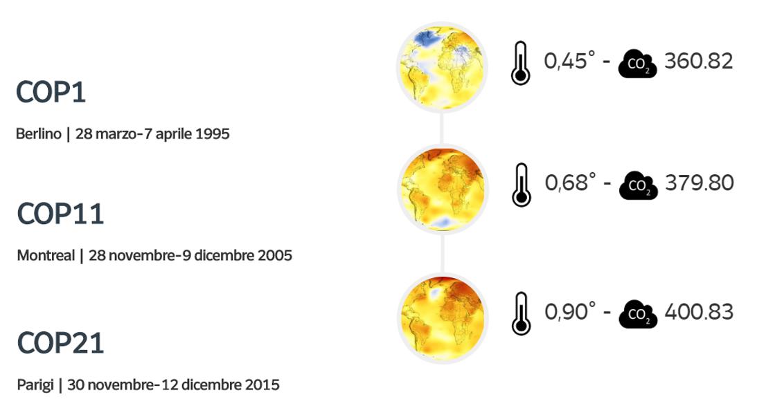 Cop 25: 25 anni di conferenze sul clima…ma servono sforzi maggiori!