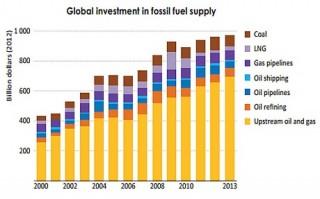 Costi esterni dell'energia: la parola al FMI