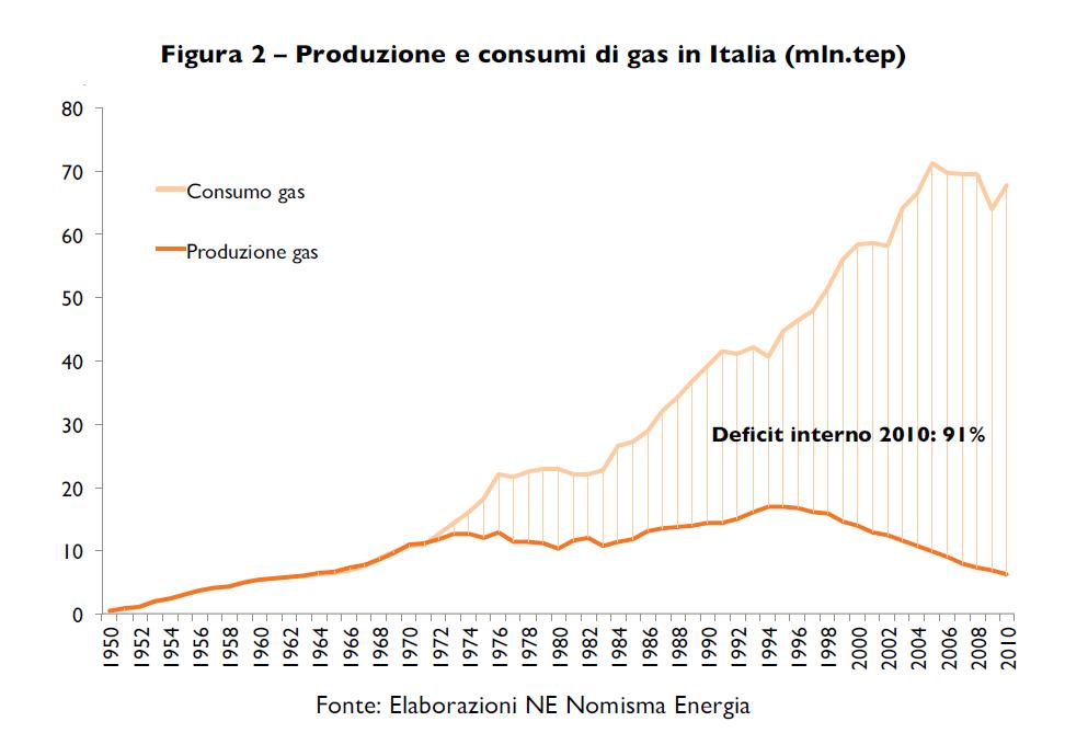 gas italiano