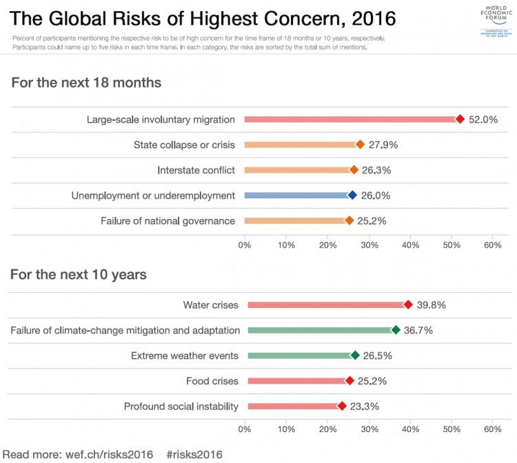 global-risks-of-highest-concern-GRR-WEF-2016