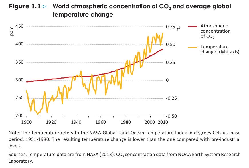 iea 2013 - CO2 e temperature