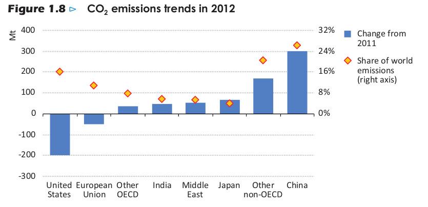 iea 2013 - emission.png