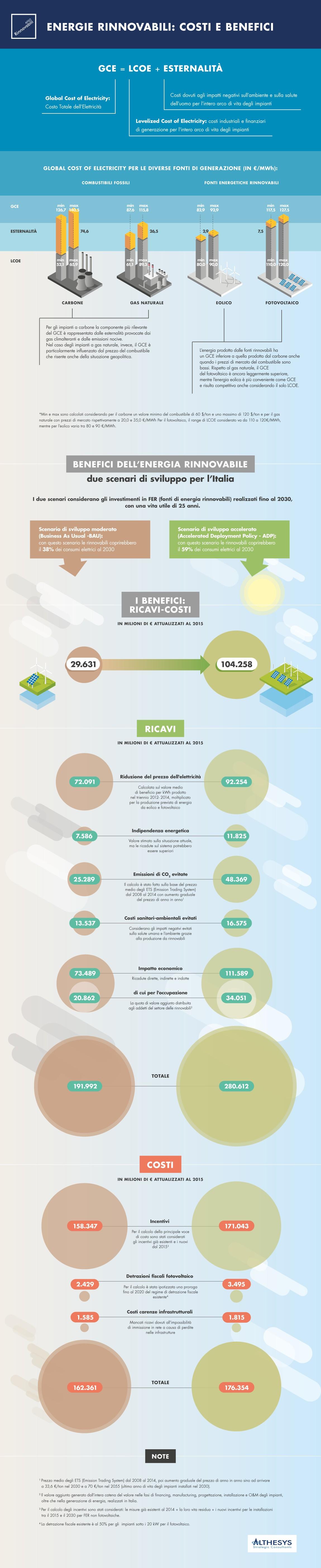 infografica_benefici_fonti_rinnovabili_Italia