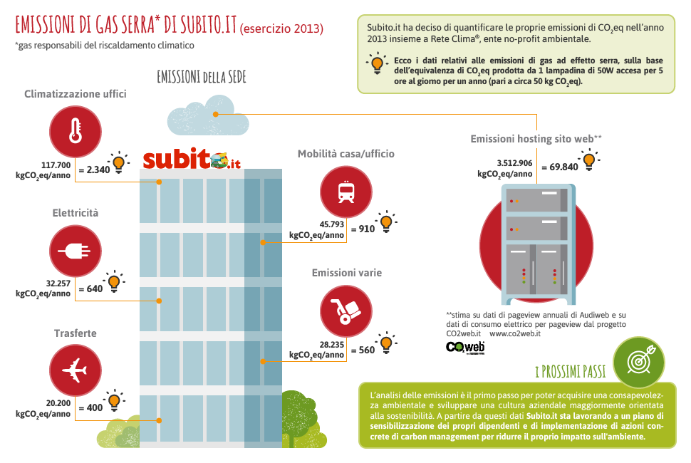 Compensazione-CO2-carbon-offset-CO2