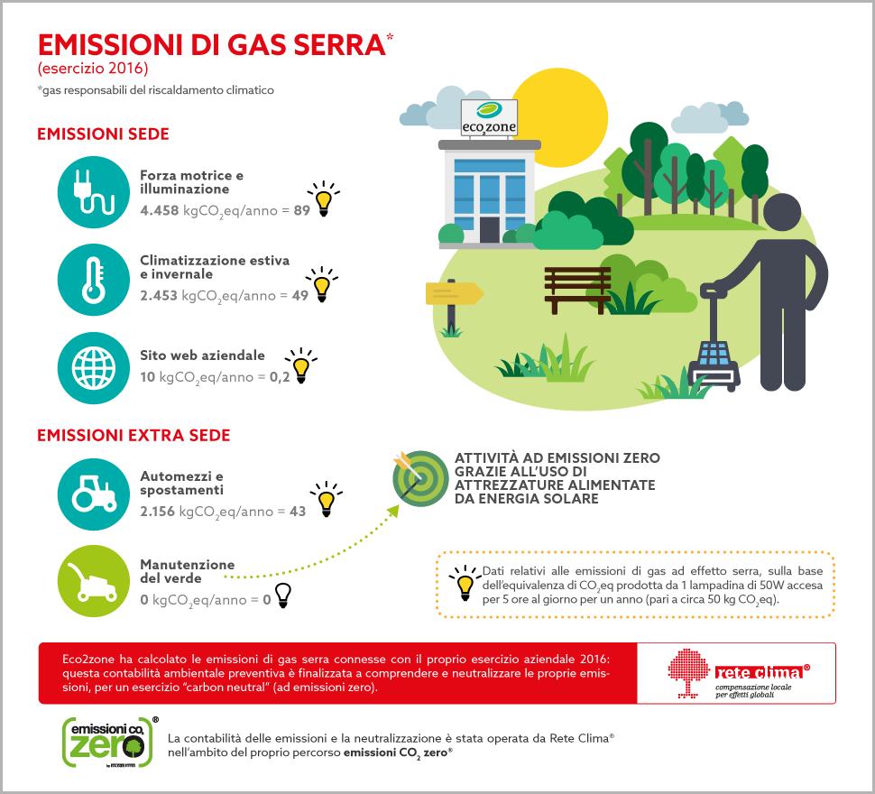 infografica_inventario_predittivo_GHG_esercizio_2016_eco2zone-2