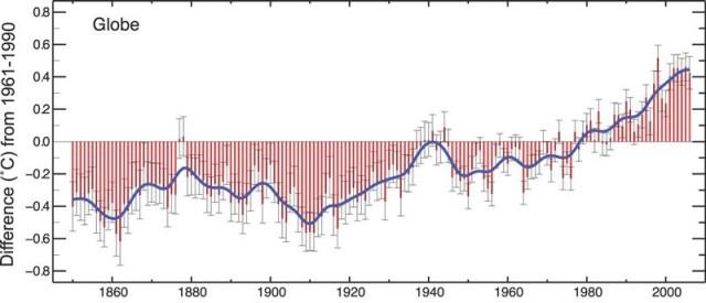 """I cambiamenti climatici sono una realtà: """"chi dice cosa""""?"""