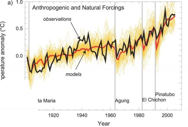 Cambiamenti climatici: riscaldamento climatico per aumento antropogenico dell'effetto serra naturale
