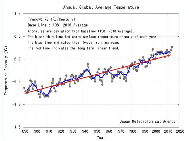 jma_temperature_anomalies