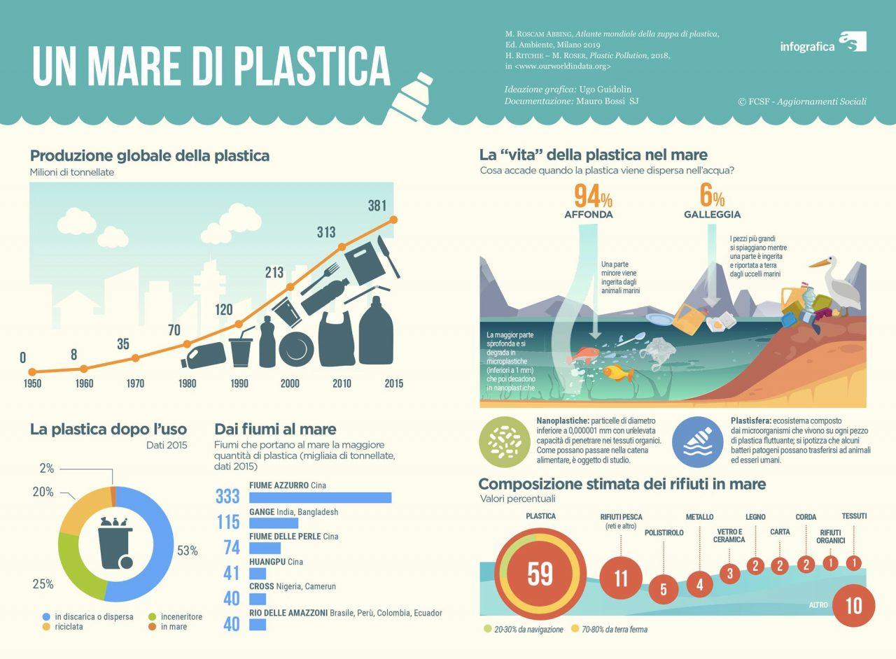 Un mare di plastica!
