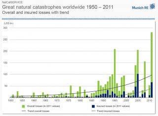 Fenomeni meteorologici estremi e costi economici del cambiamento climatico: danni per almeno 160 miliardi di dollari nel solo 2012