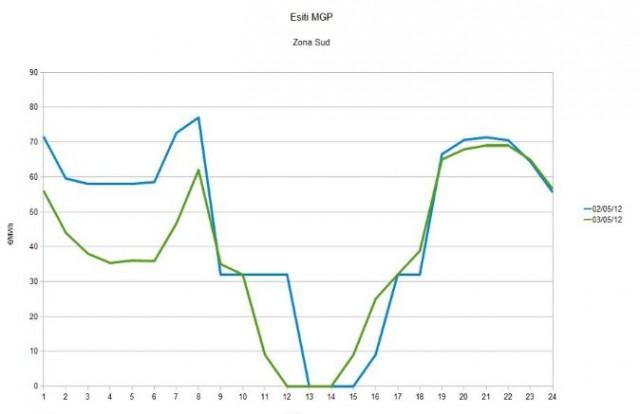 Il prezzo dell'energia elettrica a 0 euro (a causa delle fonti rinnovabili)