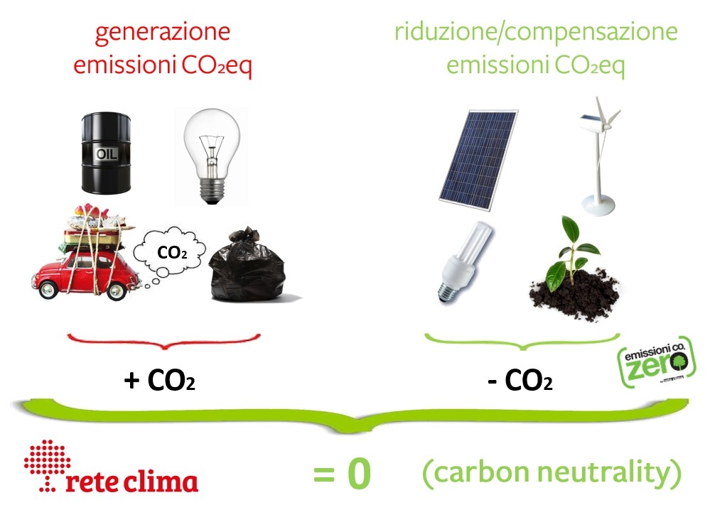 rete_clima_carbon_neutrality