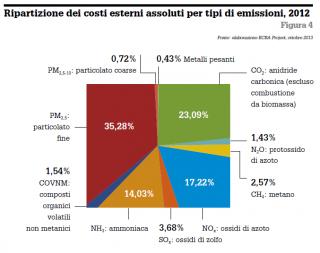 Quanto valgono le esternalità in Italia? Molto, e in Banca godono di molto credito
