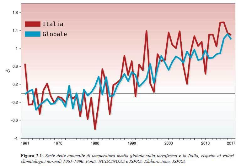 riscaldamento-climatico-italia