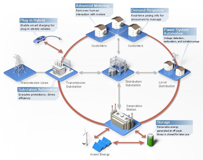 smart_grid_prosumer