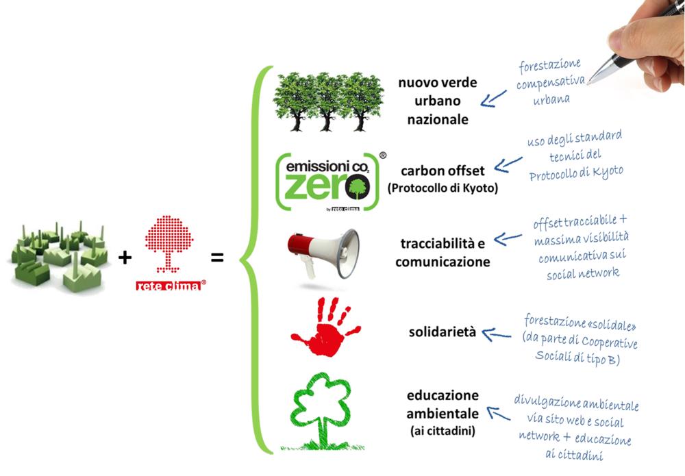 vantaggi_carbon_offset_Rete_Clima_mano