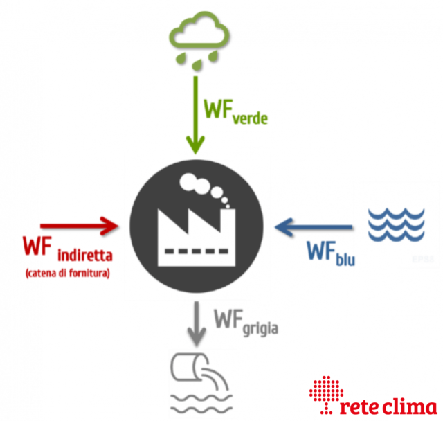 water-footprint-impronta-idrica